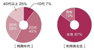 利用者の年代別割合、利用者の男女比