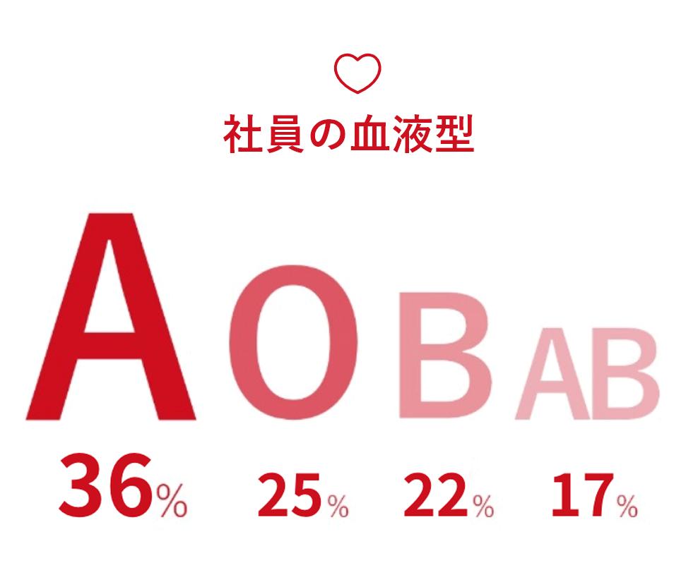 社員の血液型はA型が41%